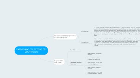 Mind Map: CATEGORÍAS COLECTIVAS DEL DESARROLLO