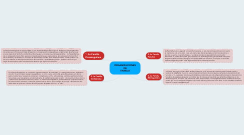Mind Map: ORGANIZACIONES DE FAMILIA