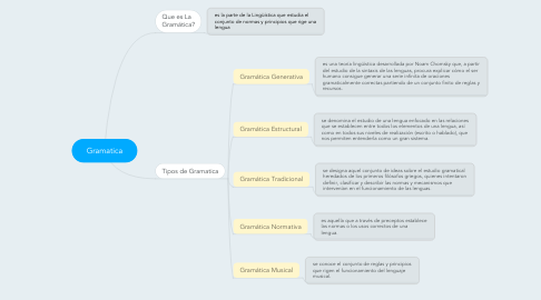 Mind Map: Gramatica