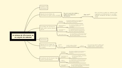 Mind Map: Un sistema de informacion es un conjunto de sistemasl
