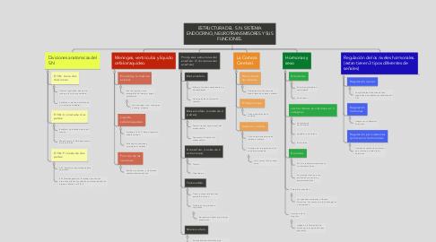 Mind Map: ESTRUCTURA DEL  S.N. SISTEMA ENDOCRINO, NEUROTRANSMISORES Y SUS FUNCIONES.