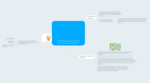 Mind Map: Columbian Exchange: Were the effects positive or negative?