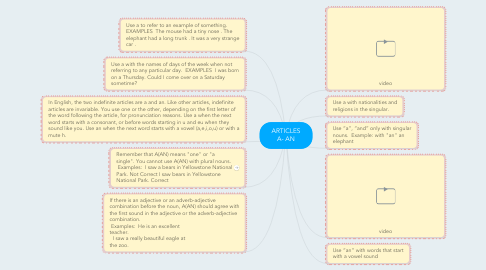Mind Map: ARTICLES A- AN
