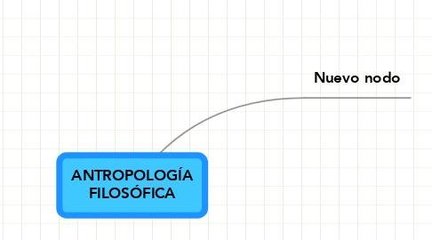 Mind Map: ANTROPOLOGÍAFILOSÓFICA