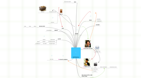 Mind Map: NOTTING HILL