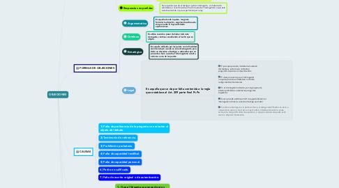 Mind Map: Condiciones de Trabajo: son cualquier aspecto del trabajo con posibles consecuencias negativas o positivas para la salud de los trabajadores, incluyéndose además de los aspectos ambientales y los tecnológicos las cuestiones que tienen que ver con la organización y ordenación del trabajo.