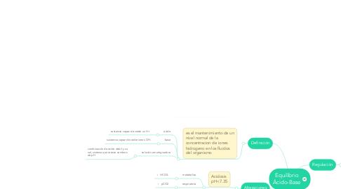 Mind Map: Equilibrio Ácido-Base