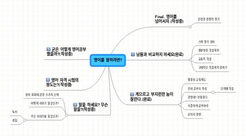 Mind Map: 영어를 잘하려면?
