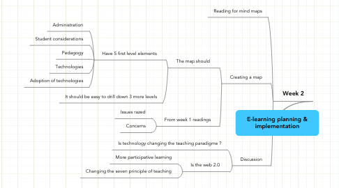 Mind Map: E-learning planning & implementation
