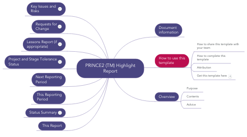 Mind Map: PRINCE2 (TM) Highlight Report