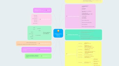 Mind Map: การคิดอย่างมีระบบ   (System Thinking)