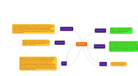 Mind Map: Evolutia Terrei