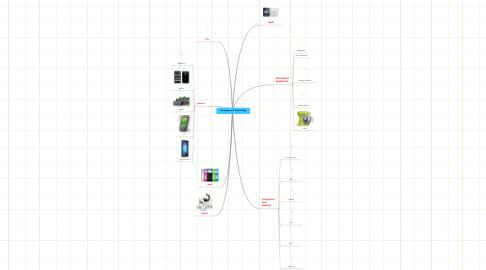Mind Map: Shopping and Technology