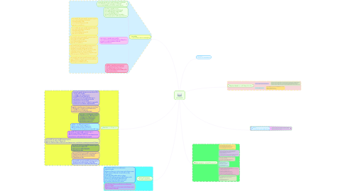 Mind Map: IN-HOMESS