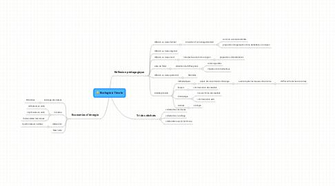 Mind Map: Ecologie à l'école