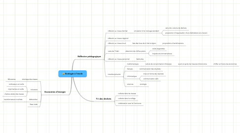 Mind Map: Ecologie à l