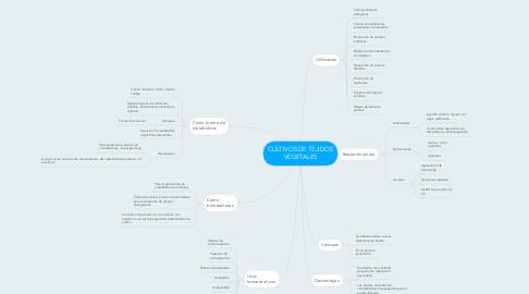 Mind Map: CULTIVOS DE TEJIDOS VEGETALES