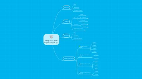 Mind Map: Integração ADV  OpenCart 1.5.6.4