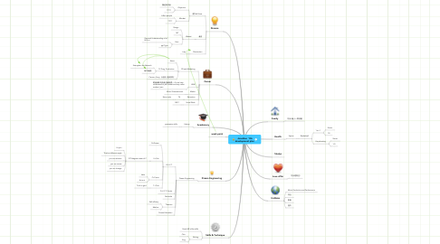 Mind Map: Jonathan ' life development plan