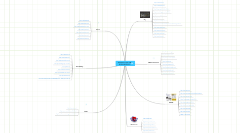 Mind Map: Come fare un sito web  senza programmare