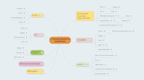 Mind Map: EDUCACIÓN EN LA DIVERSIDAD