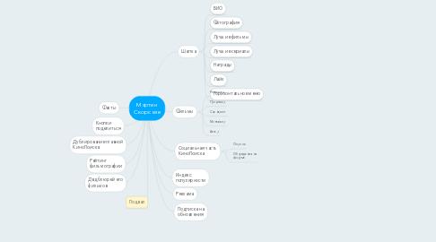 Mind Map: Мартин Скорсезе