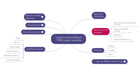 Mind Map: PRINCE2 (TM) Lessons  Report