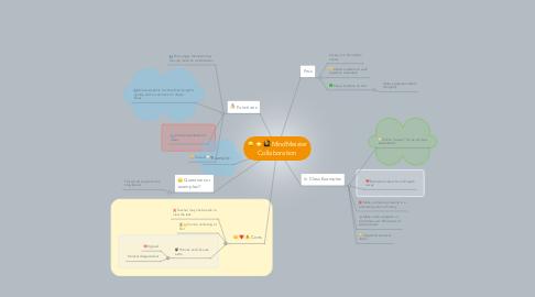 Mind Map: MindMeister Collaboration