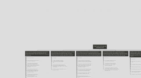 Mind Map: Clasificación de tipos de presentaciones