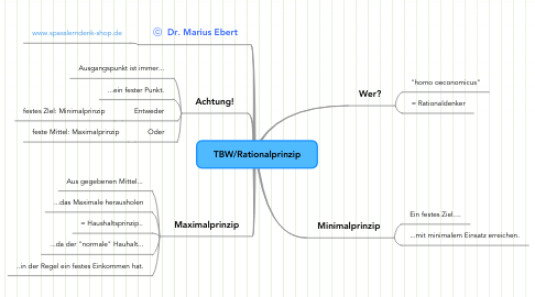 Mind Map: TBW/Rationalprinzip