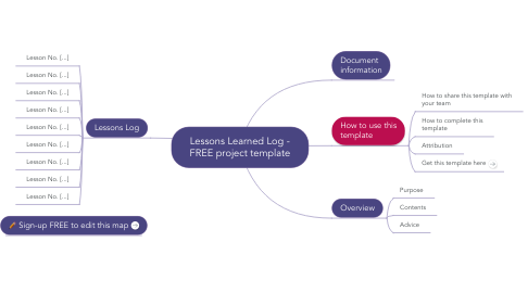 Mind Map: PRINCE2 (TM) Lessons Log