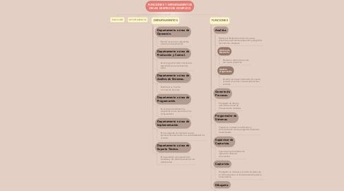 Mind Map: FUNCIONES Y DEPARTAMENTOS DE UN CENTRO DE COMPUTO