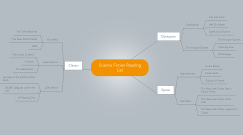 Mind Map: Science Fiction Reading List