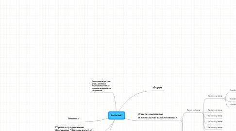 Mind Map: Ботосайт