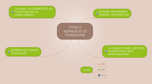 Mind Map: CYCLE 3  SCIENCES ET ET TCHNOLOGIE