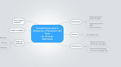 Mind Map: Competencias para la Redacción y Planeación del Texto Dr. Ricardo Valenzuela