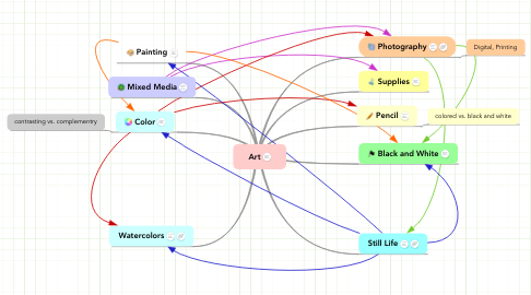 Mind Map: Art