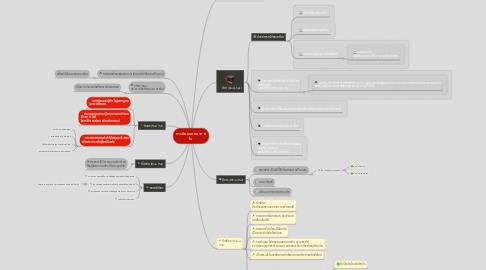 Mind Map: การคิดแบบหมวก 6 ใบ