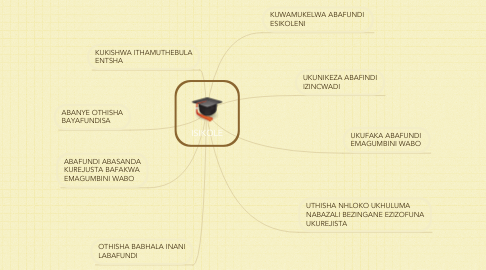 Mind Map: ISIKOLE