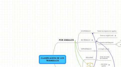 Mind Map: CLASIFICACION DE LOS TRIÁNGULOS