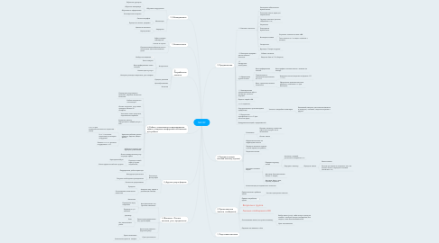 Mind Map: NEO29