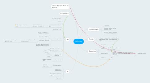 Mind Map: Réforme