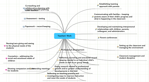 Mind Map: Teachers' Work