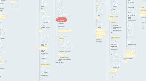 Mind Map: Соцсеть