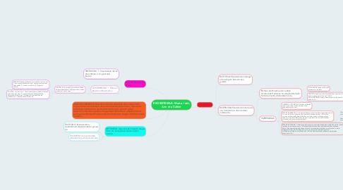 Mind Map: EKOSISTEMAK: Marta, Irati, Ane eta Xabier