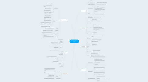Mind Map: The Count Monte Cristo