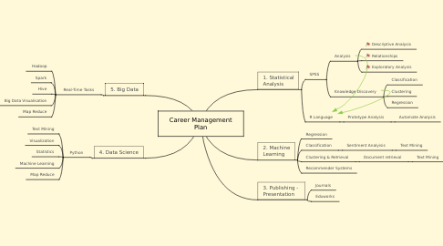 Mind Map: Career Management Plan