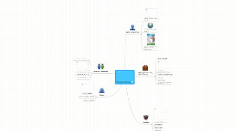 Mind Map: Познание природы