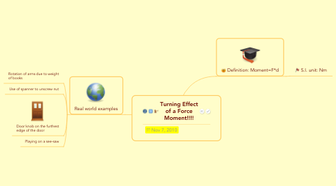Mind Map: Turning Effect of a Force Moment!!!!