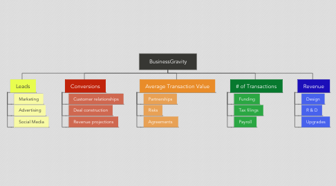 Mind Map: BusinessGravity